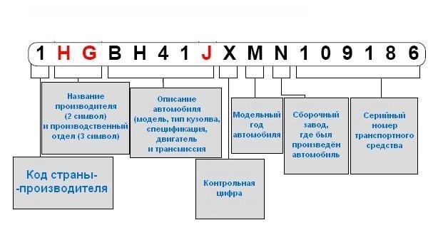 Таблица расшифровки вин кода